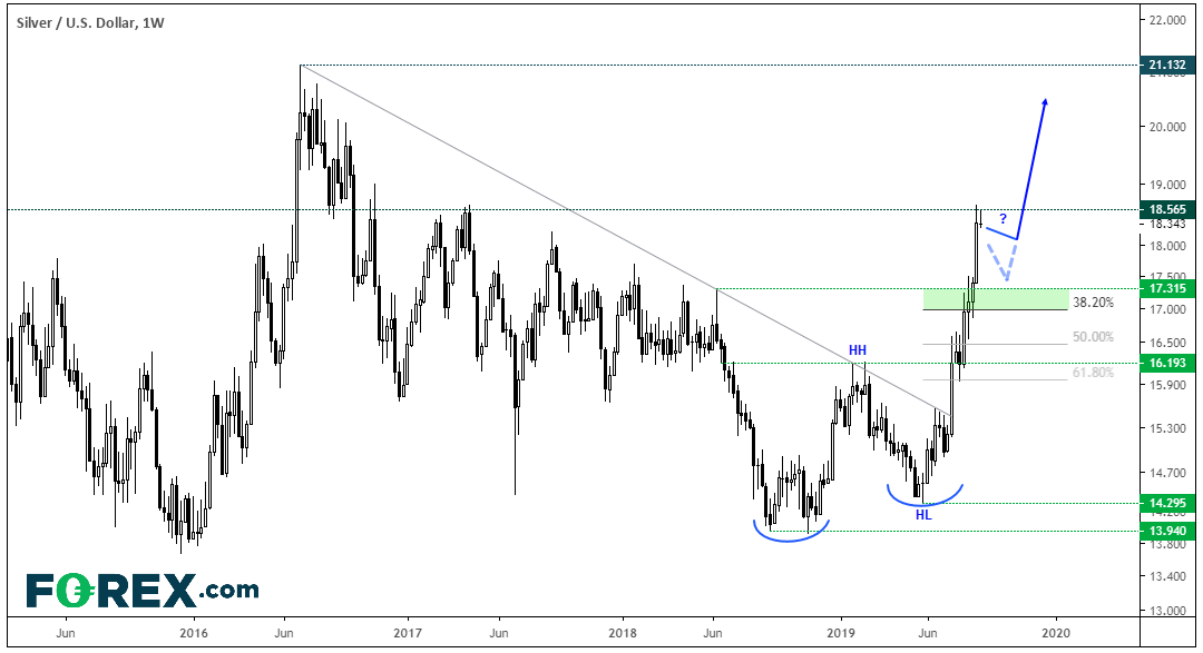 Gold/Silver Ratio Squares Up To Key Support