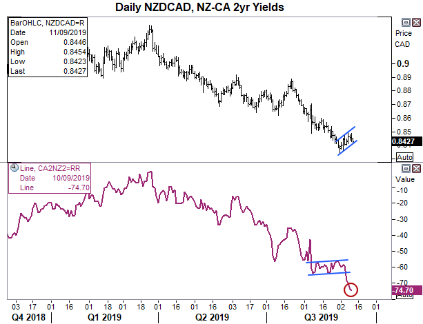 NZD/CAD Teases Bears With A Swing-Trade Short