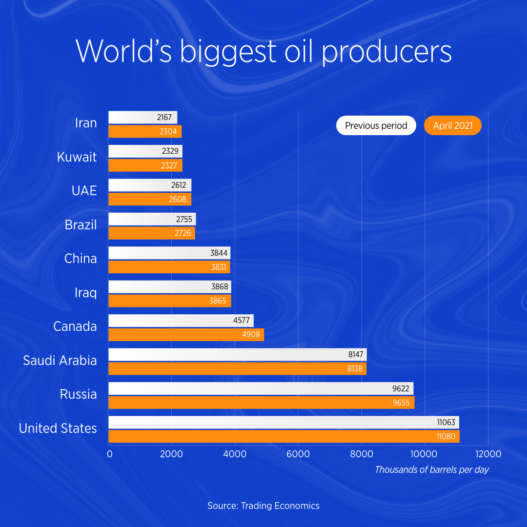 World's biggest oil producers