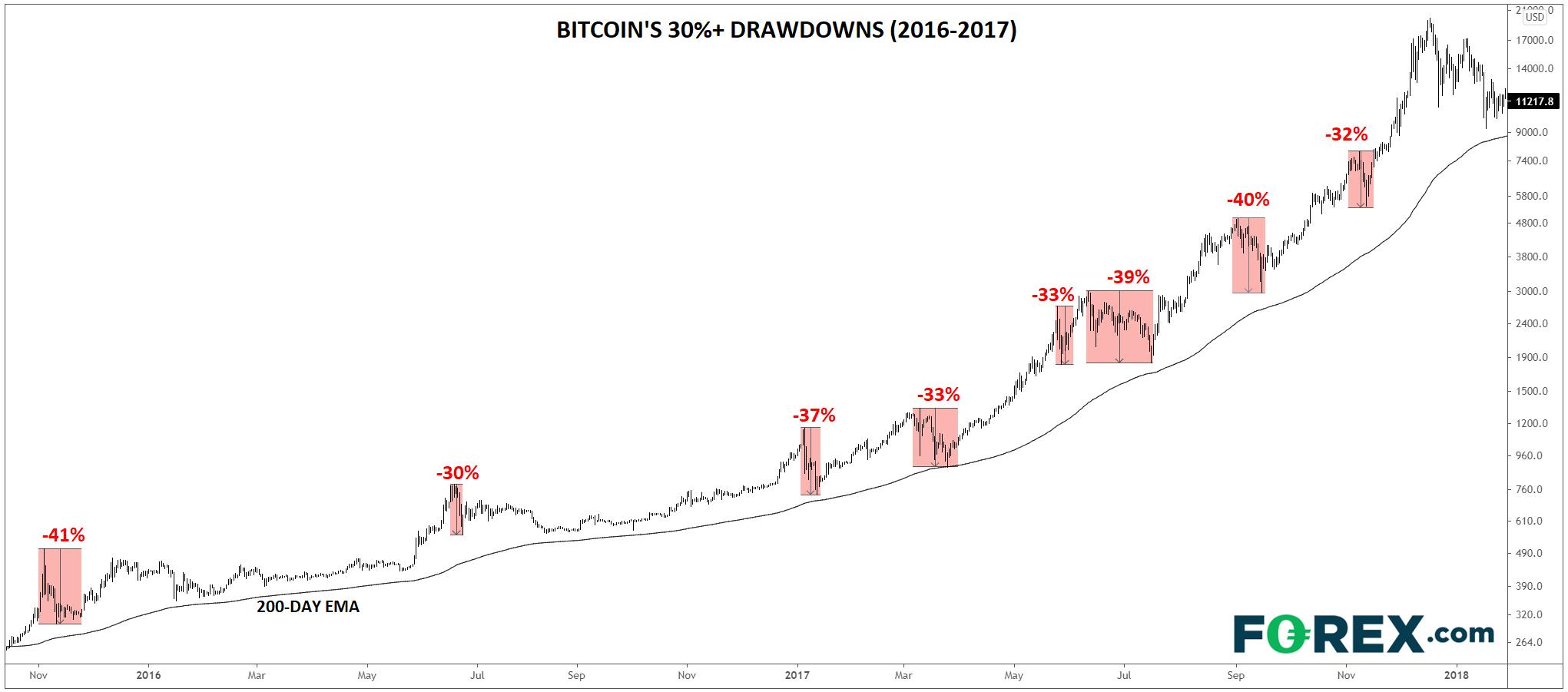 grafico forex bitcoin
