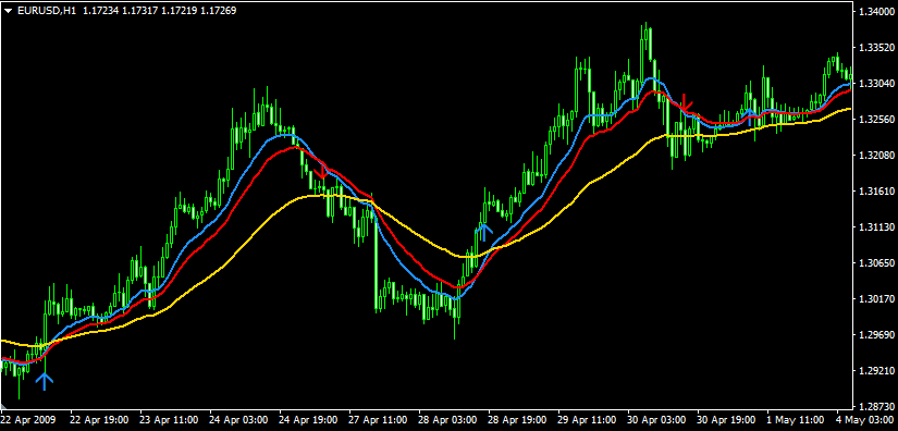Moving Average 3 Lines