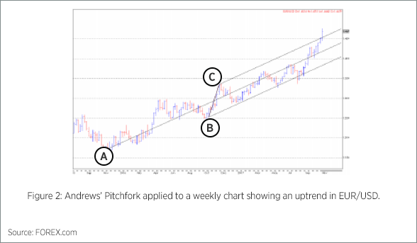 Andrews Pitchfork Chart 1
