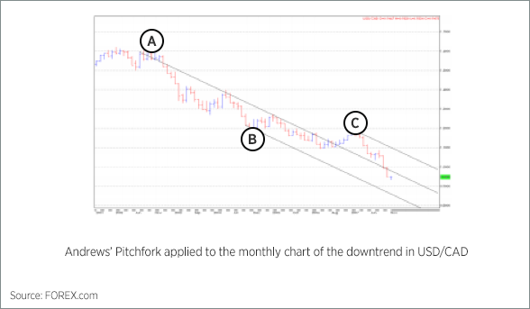 Andrews Pitchfork Chart 2