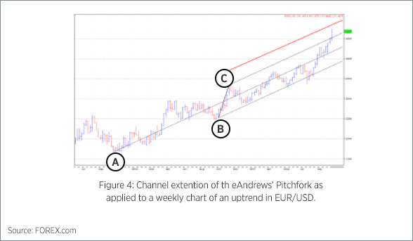 Forex andrew's pitchfork technical indicator