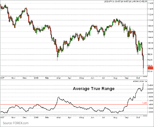 Average True Range Chart 2