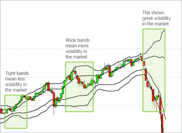 Understanding bollinger bands technical analysis