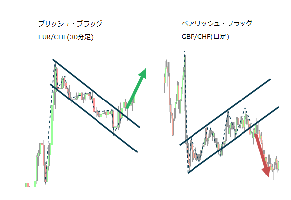 Bullish Bearish Flags Chart 1