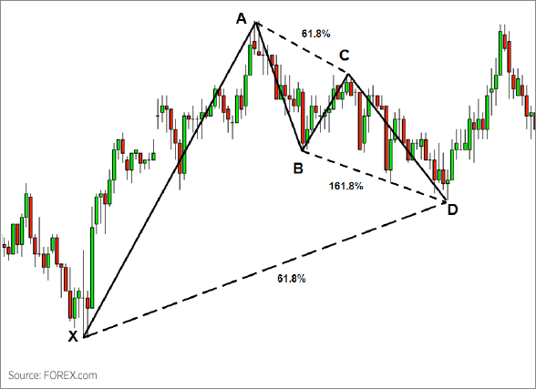 Bullish Gartlety Pattern Chart 2