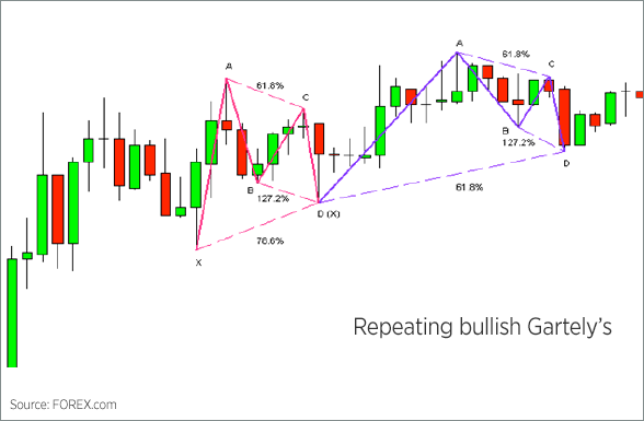 Bullish Gartlety Pattern Chart 5