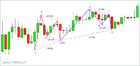 Bullish Gartlety Pattern Chart 1