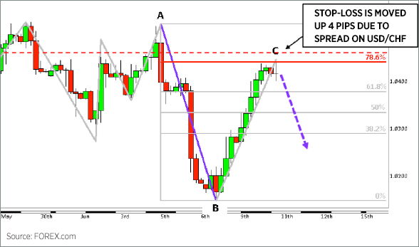 Historical forex candlestick charts