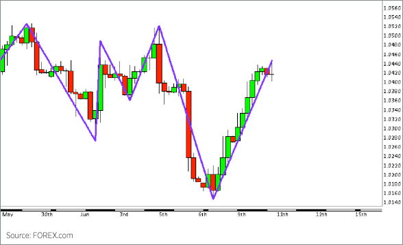 Forex candlestick technical analysis