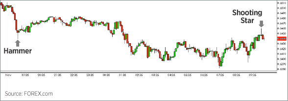 Forex hammer candle