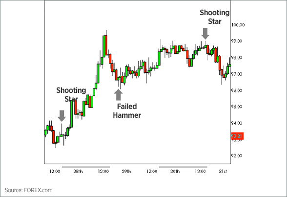 Candlestick formations forex