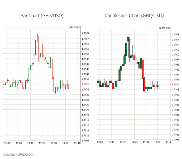 Reading forex bar charts