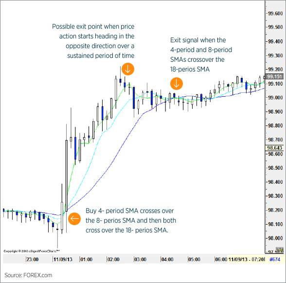 Moving Average Crossover Chart 1