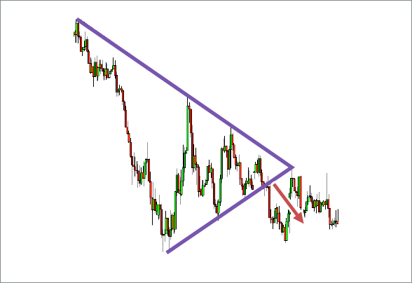 Symmetrical Triangles Chart 1