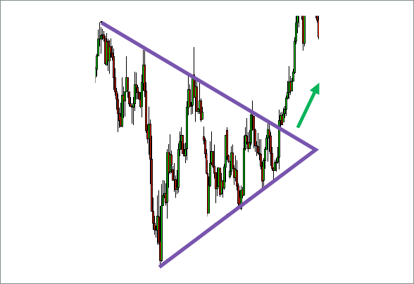 Symmetrical Triangles Chart 2