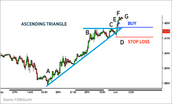 Triangle Chart Patterns 2
