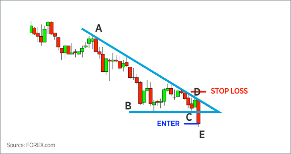 Triangle Chart Patterns 3