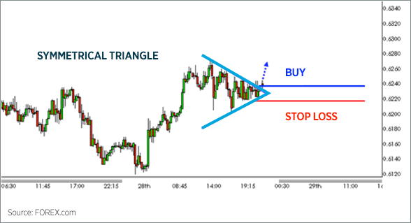 Triangle Chart Patterns 5