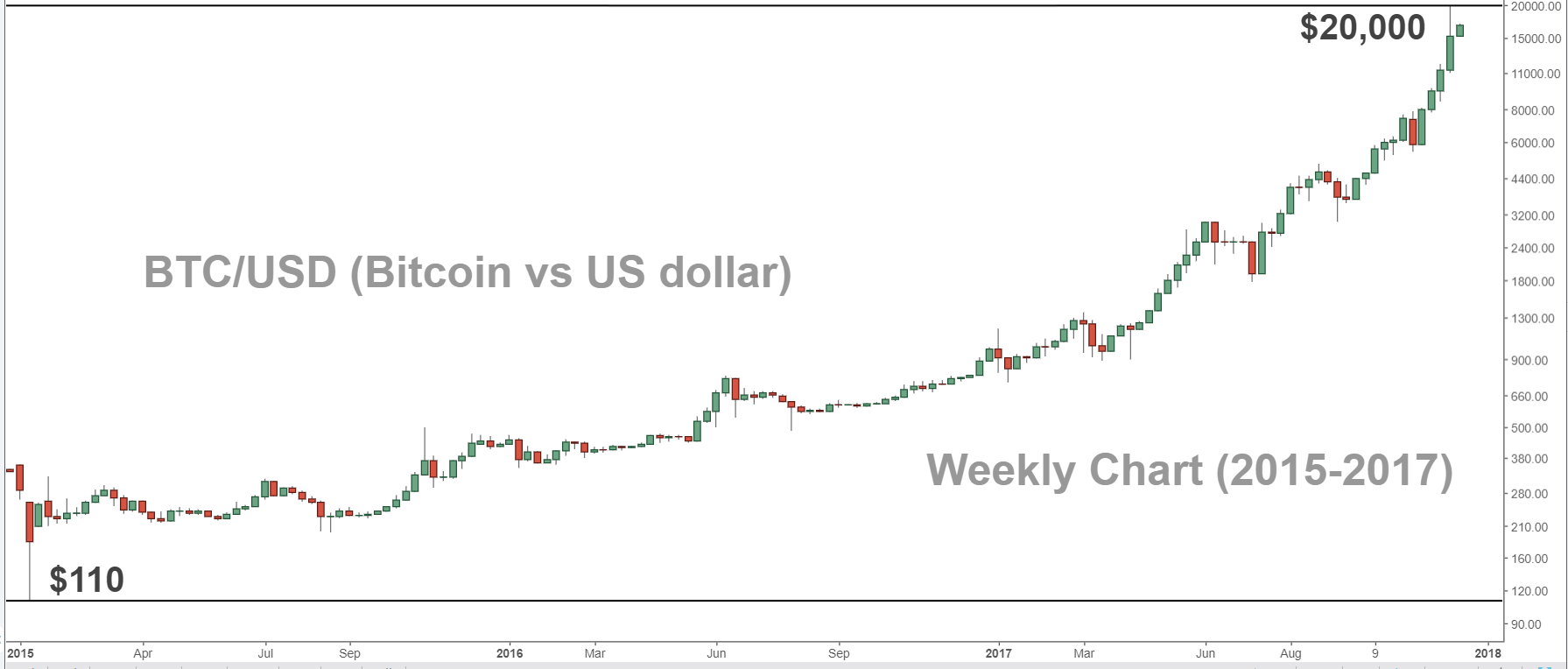 Bitcoin vs Dollar Weekly Chart