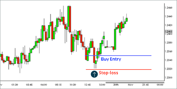 What is the Tweezer Candlestick Formation? | Forex Trading Strategy | FOREX.com