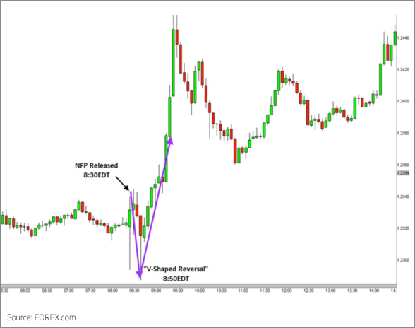 Trading the NFP V-Shaped Reversal Chart 1