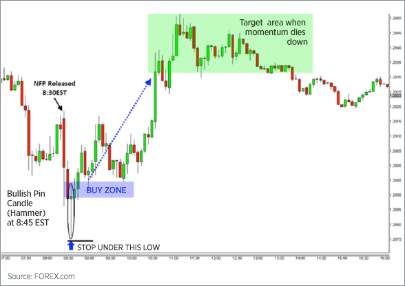 Trading the NFP V-Shaped Reversal Chart 2