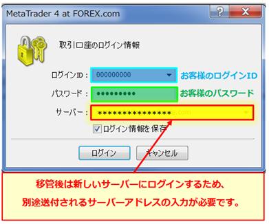 Forex com mt4 login