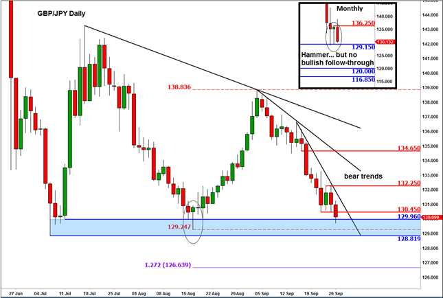 Forex research and analysis