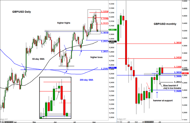 Could GBP/USD rebound after BoE and NFP double whammy?