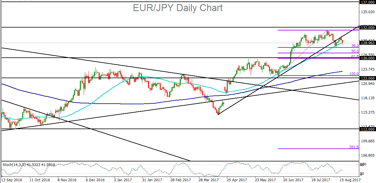 Current eur jpy forex price