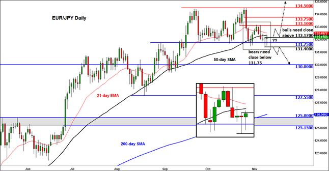 EUR/JPY in focus as stocks tumble