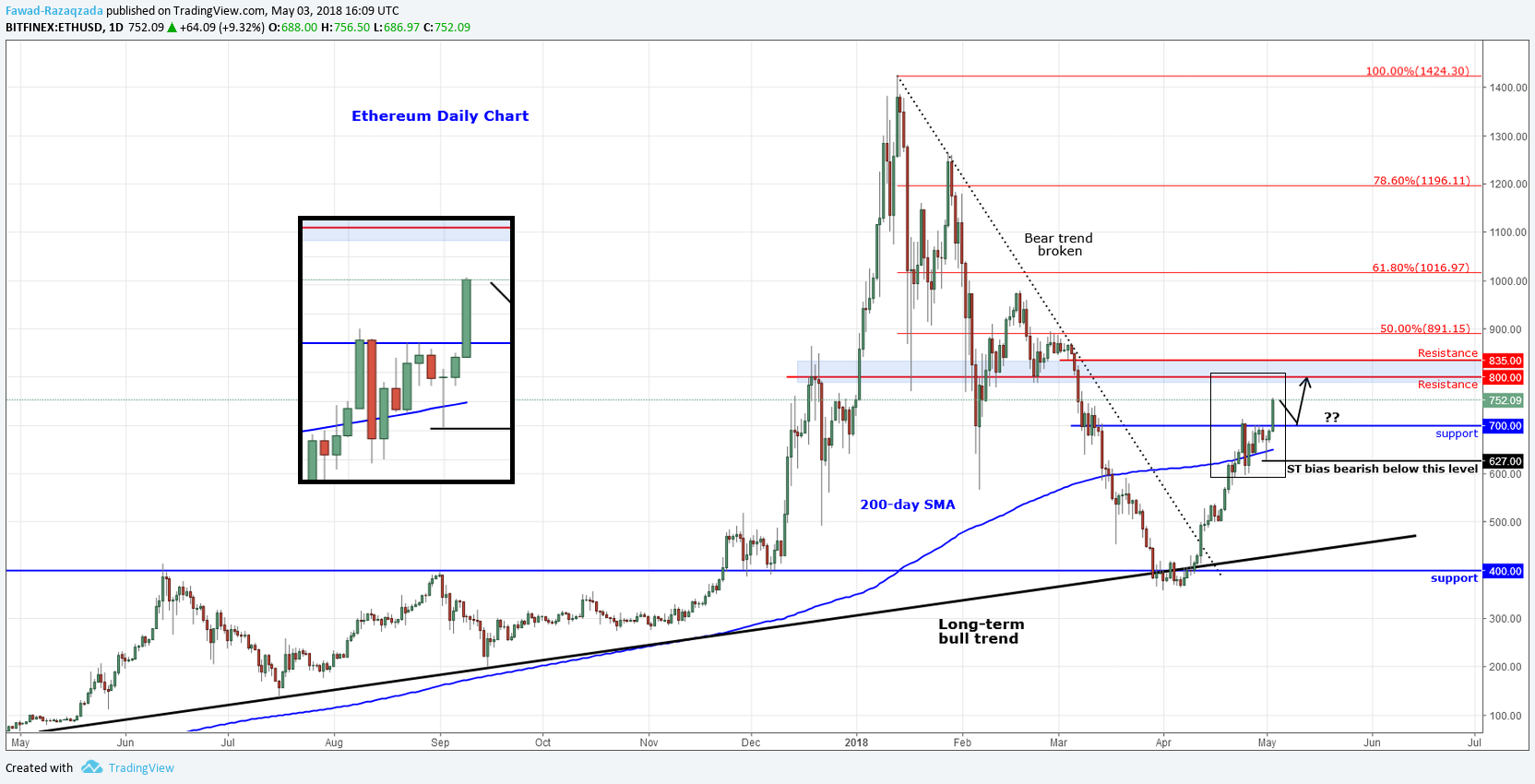 Ethereum leads crypto upsurge as stocks slump