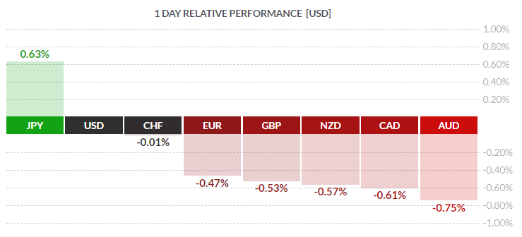 FX Relative Performance