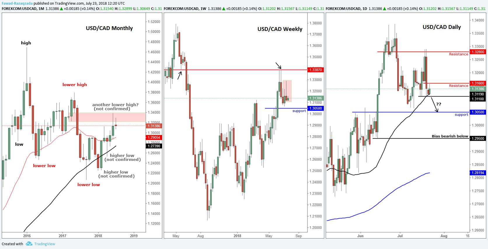 Tradingview com forex