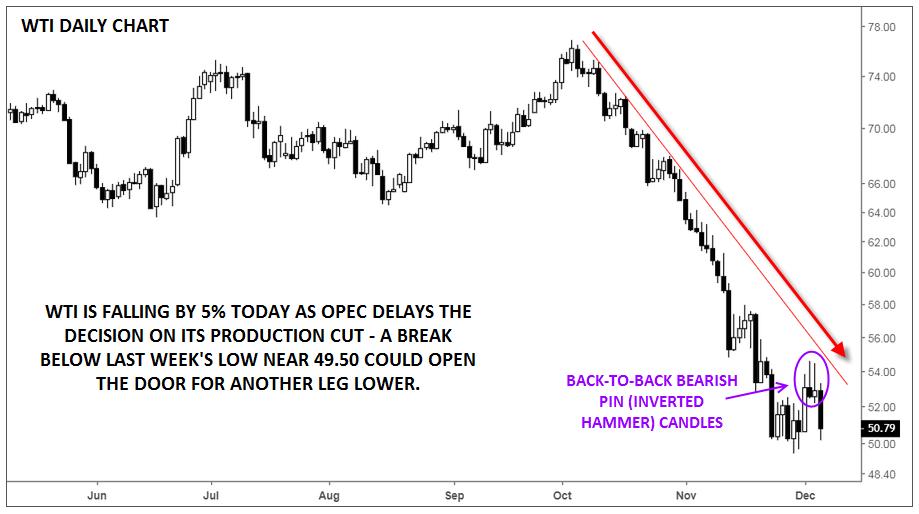 Oil Dumps Back Toward $50 as OPEC Punts Production Decision