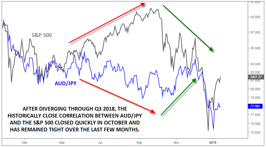 AUD/JPY: The FX-Stock Market Correlation Play