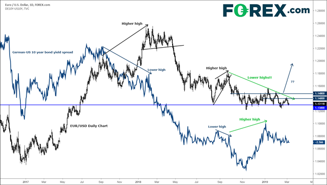 EUR/USD downside potentially limited as dovish ECB widely expected