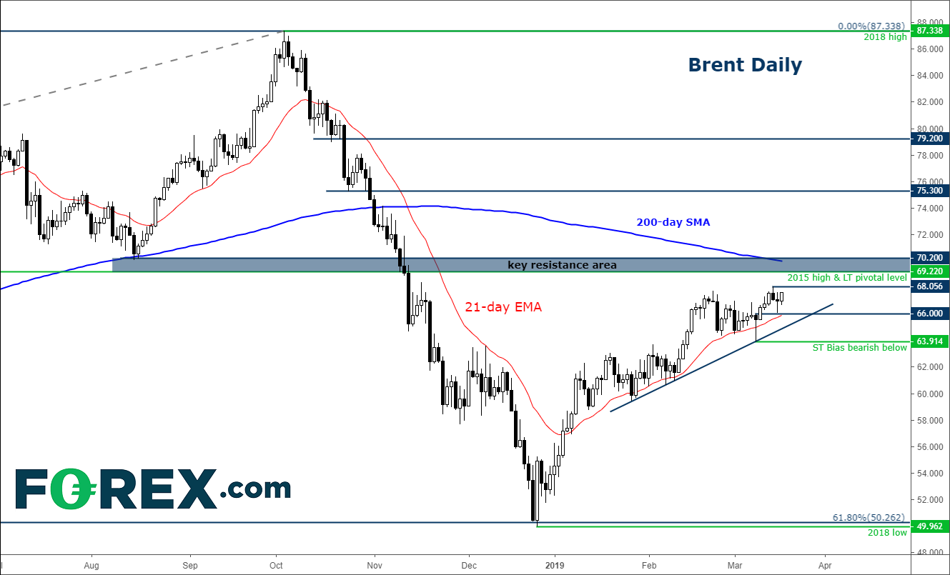 Forex signals brent oil