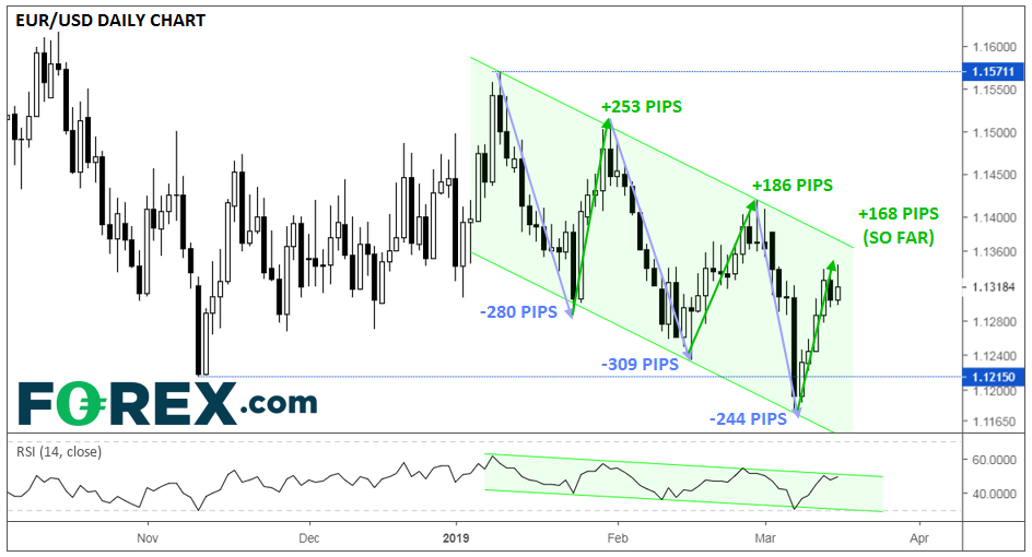 EUR/USD Volatility Hits a 3-Month Low – Could We See Another Bearish