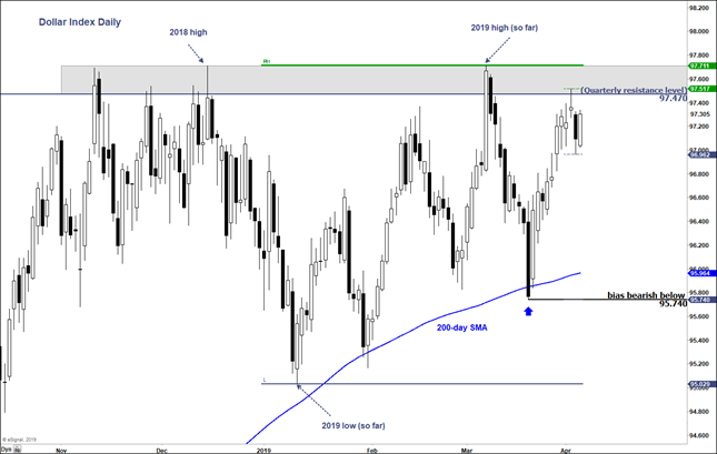 What is dxy in forex