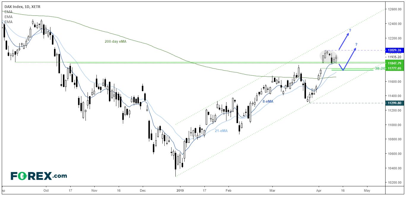 DAX Consolidates Near 6 Month Highs