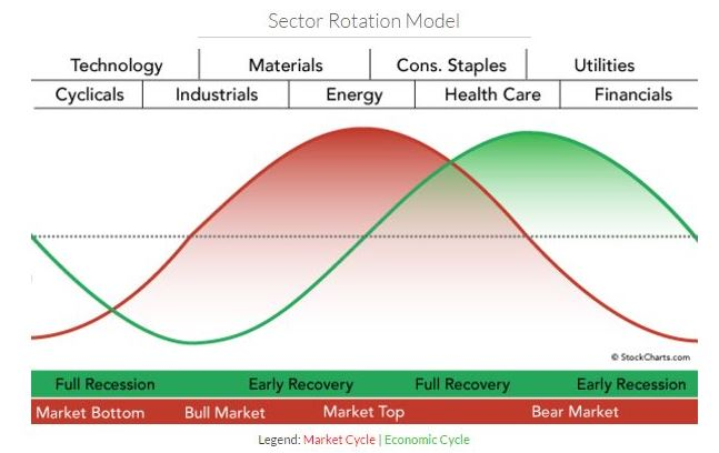 """S&P 500 Bull Market Given a Clean """"Bill of Health"""" by 2019"""