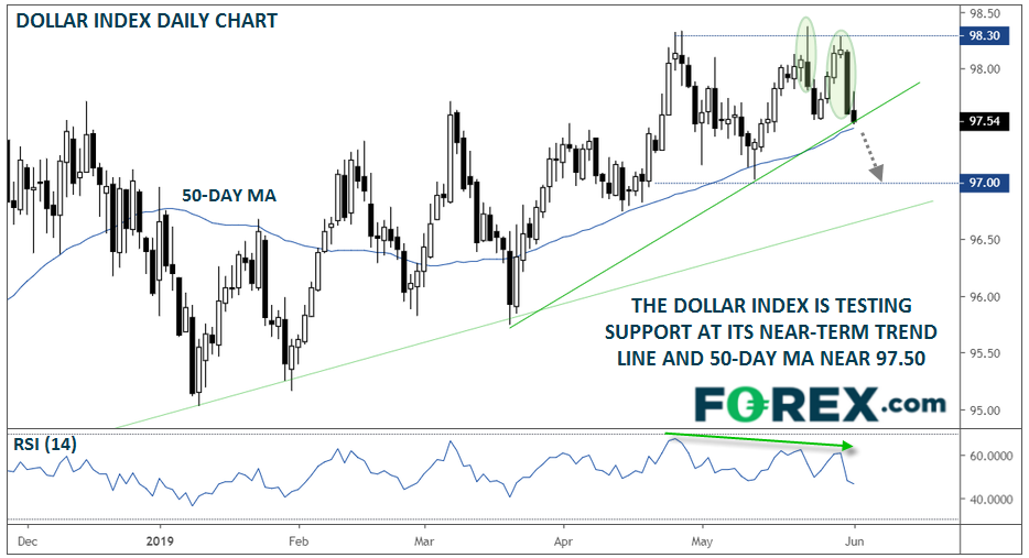 Dollar Index Vulnerable as Fed Rate Cut Odds Explode Higher