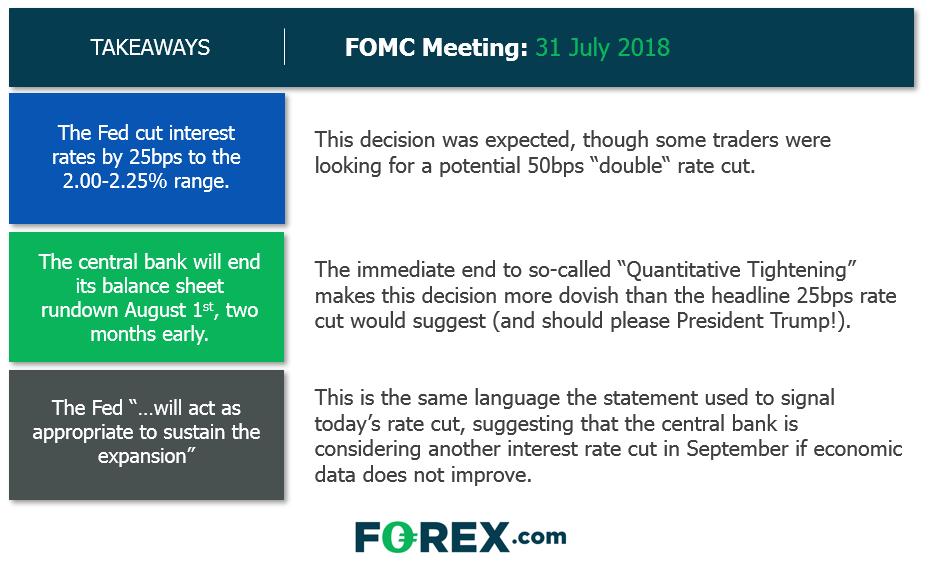 Fed Recap: Cut Confirmed, Door Cracked for a Follow-Up Cut in September