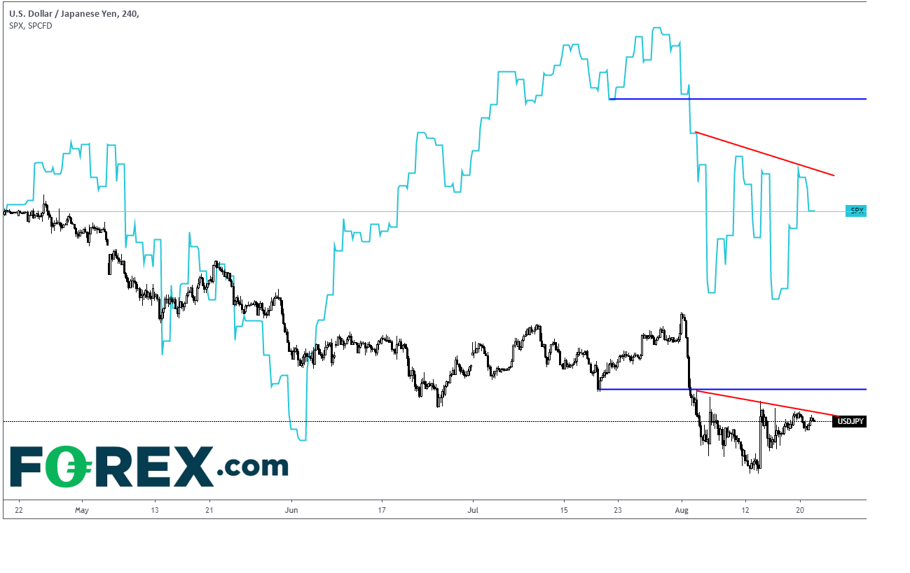 Correlation between USD/JPY and S&P500