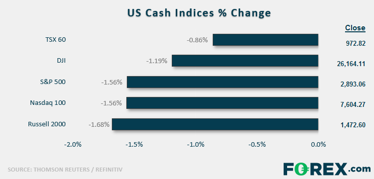 Market Brief: Traders Ratchet Down Expectations for US-China