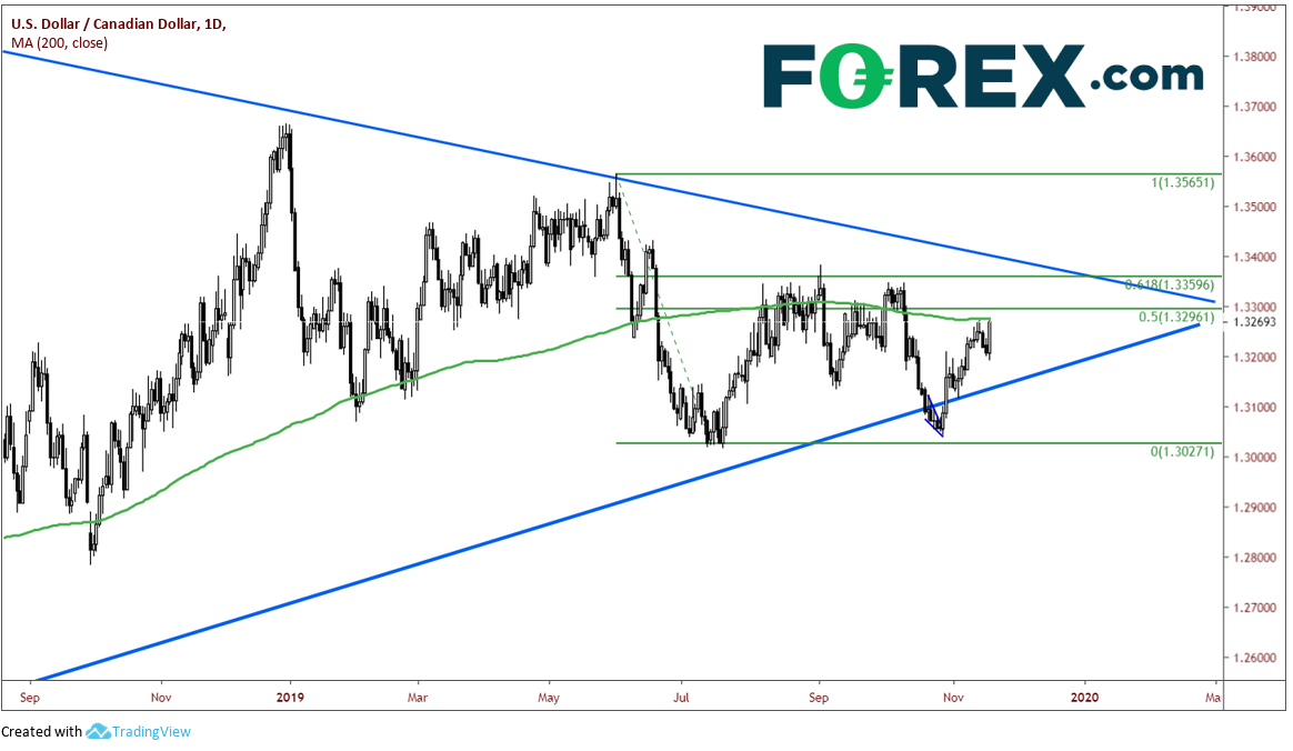 Forex fsr away